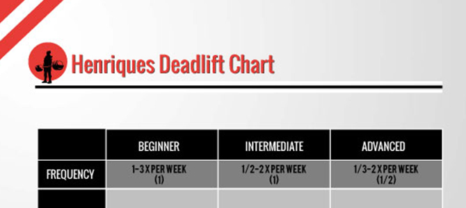 Introducing the Henriques Deadlift Chart